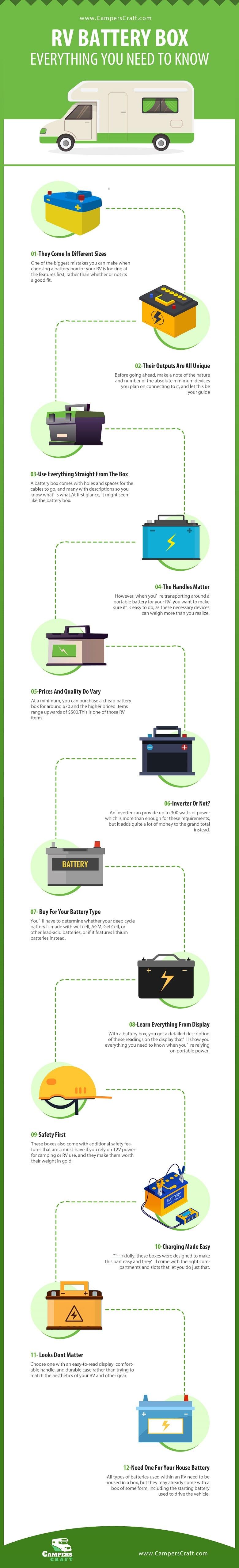 RV Battery Box